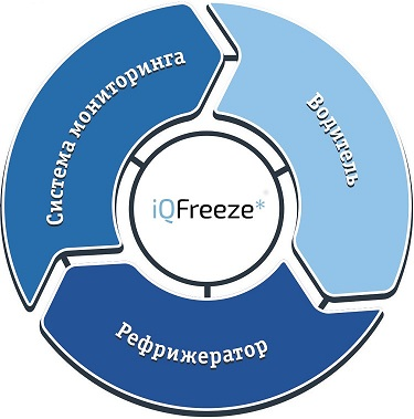 iqfreeze_diagram